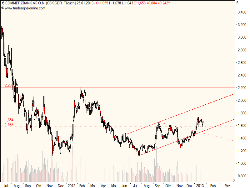 commerzbank_daily.png
