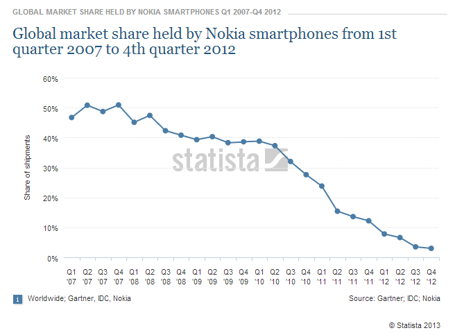 nokia_global_market_share.png