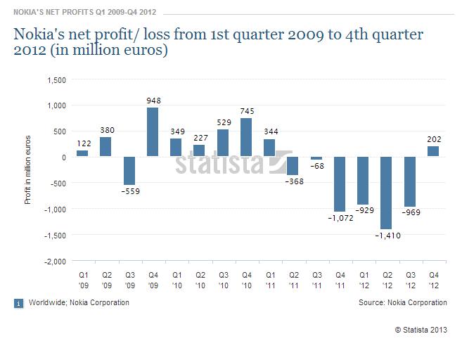 nokia_net_profit.png
