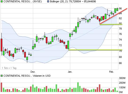chart_quarter_continentalresourcesok.png