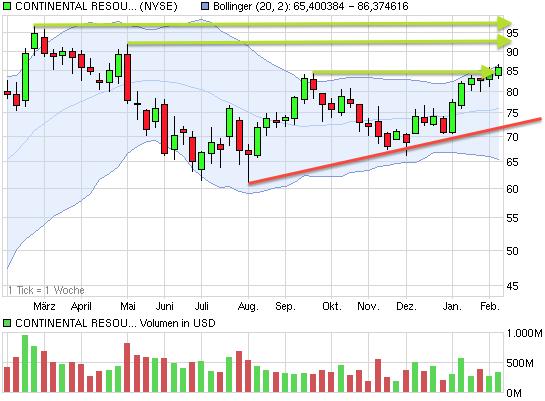 chart_year_continentalresourcesok.png