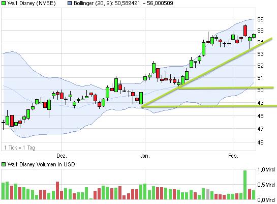 chart_quarter_waltdisney.png