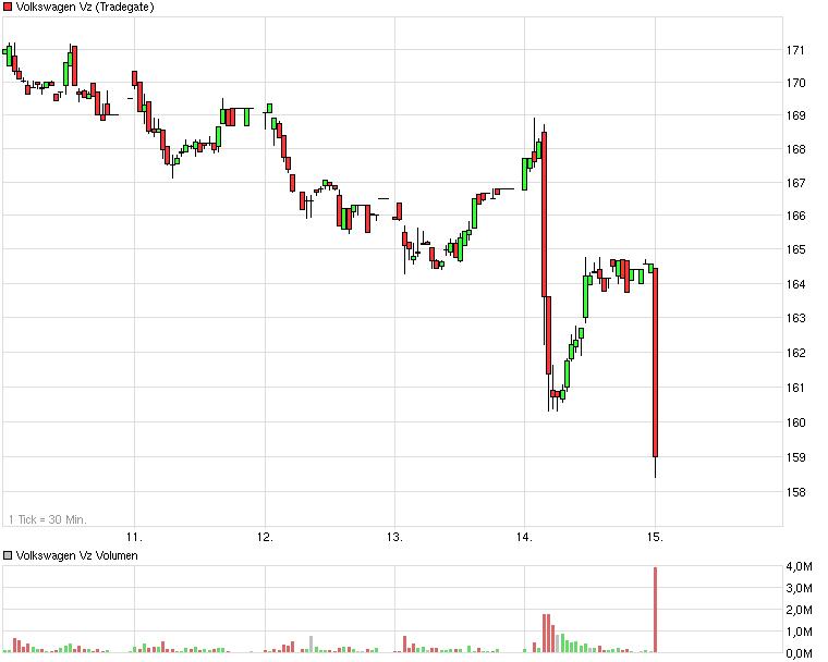 chart_week_volkswagenvz_2_.png