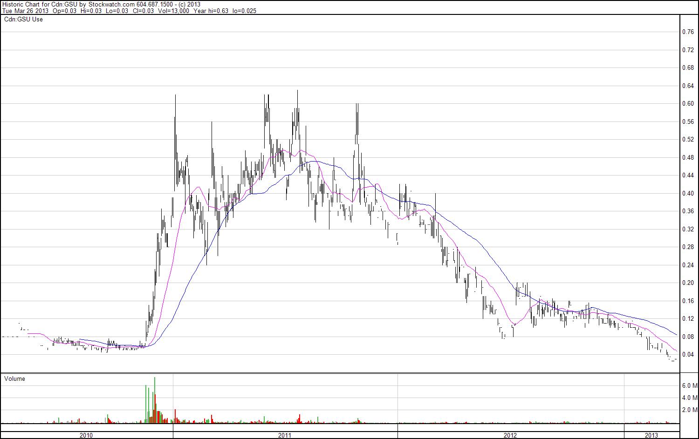 charts_histproc.png