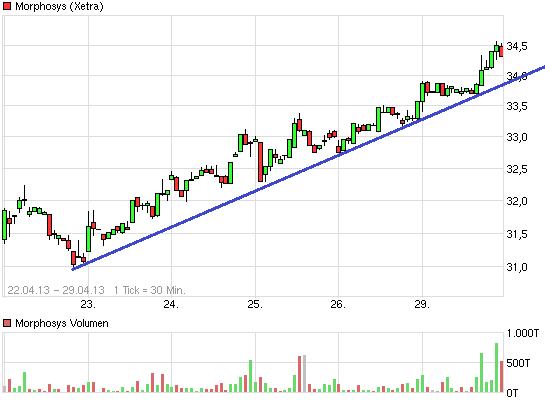 chart_week_morphosys.png