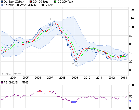 130513_chart_10years_deutschebank.png