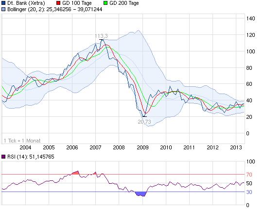 130513_chart_10years_deutschebank.png