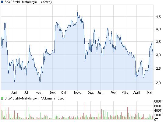 chart_year_skwstahl-metallurgieholdingna.png