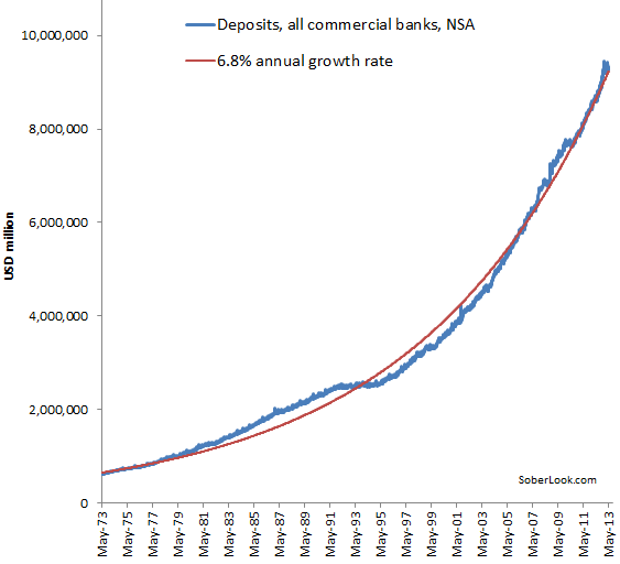 deposits_at_us_banks_over_time.png