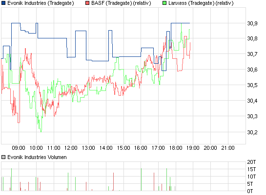 chart_intraday_evonikindustries_(2).png