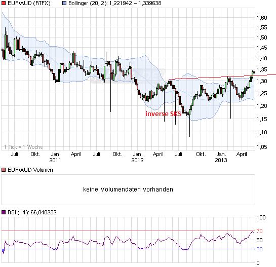 chart_3years_euraudeuroaustralischerdollar.png