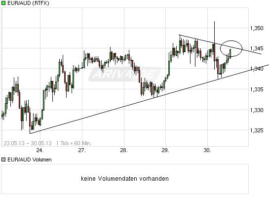chart_week_euraudeuroaustralischerdollar.png