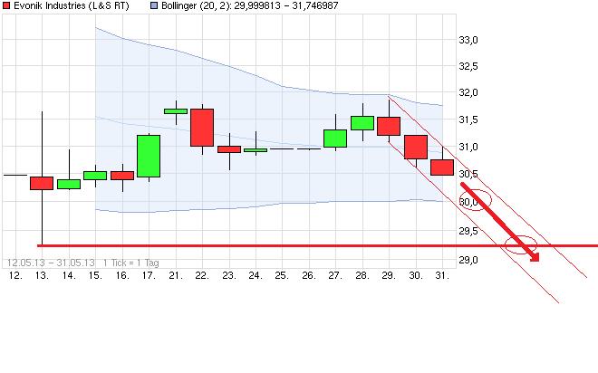 chart_free_evonikindustries_(2).png