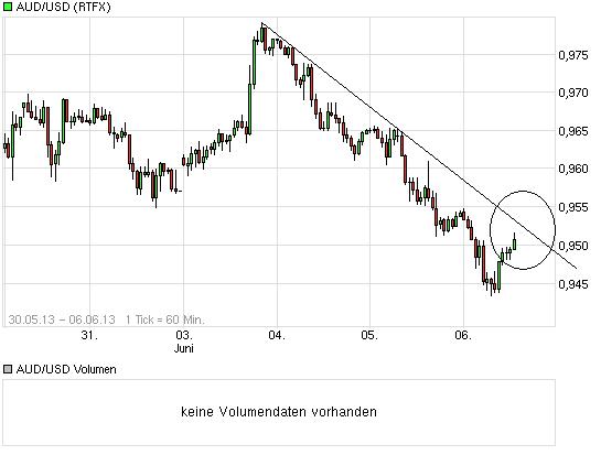 chart_week_audusdaustralischerdollarus-dollar.png