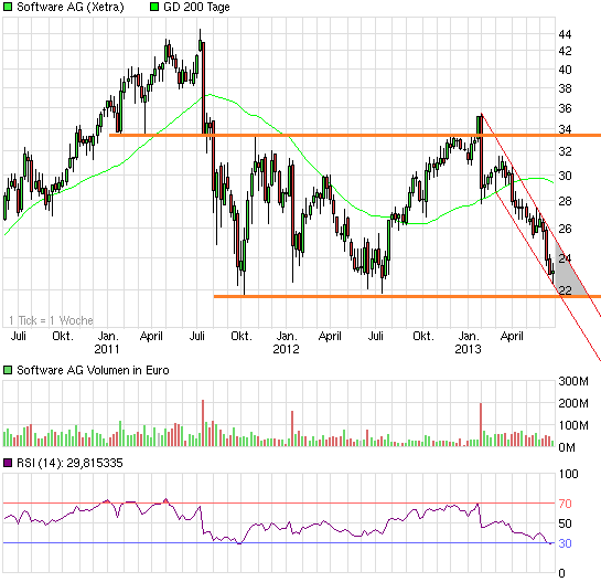 chart_3years_softwareag.png