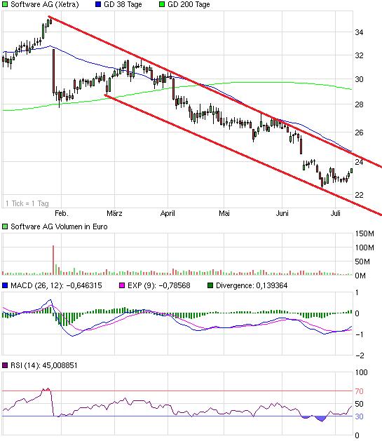 chart_halfyear_softwareag.png