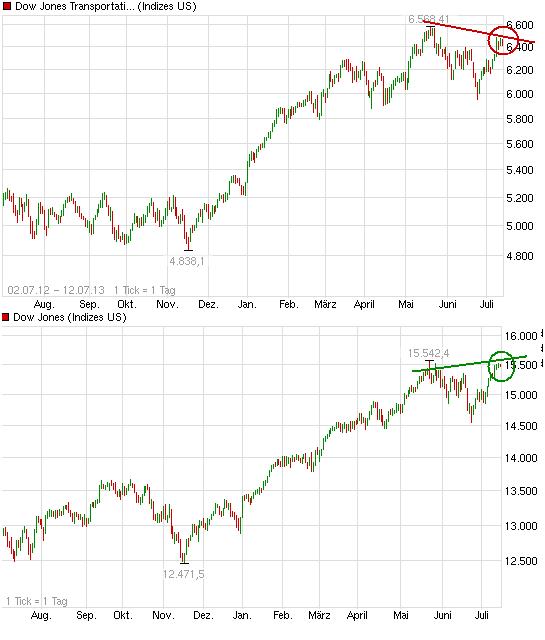 chart_year_dowjonestransportationaveragekurs.png