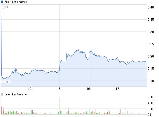 2013-07-17-praktiker-vor-der-chart-inversion.png