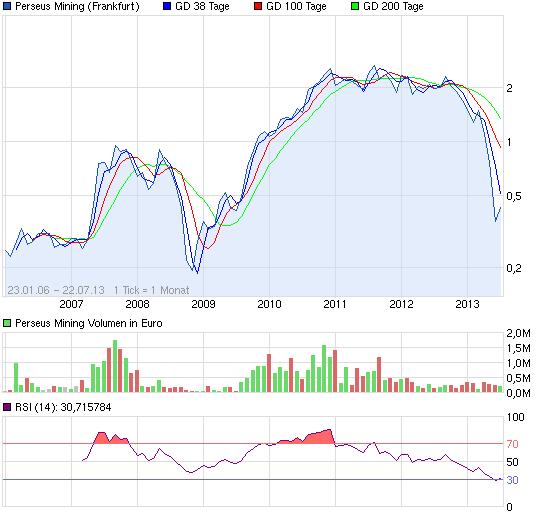 chart_all_perseusmining.png