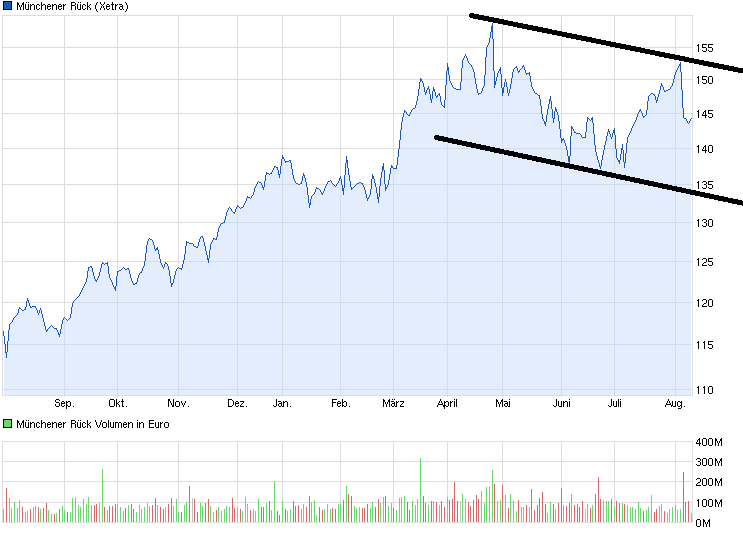 chart_year_muenchenerrueck.png
