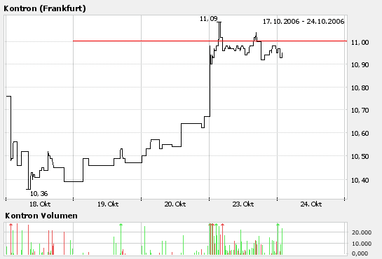 chart-kontron.png