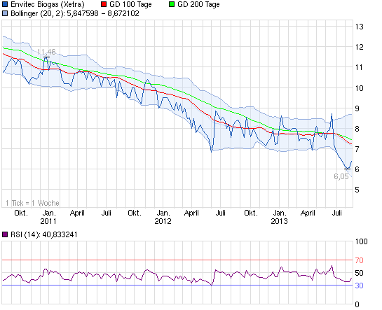 130826_chart_3years_envitecbiogas.png