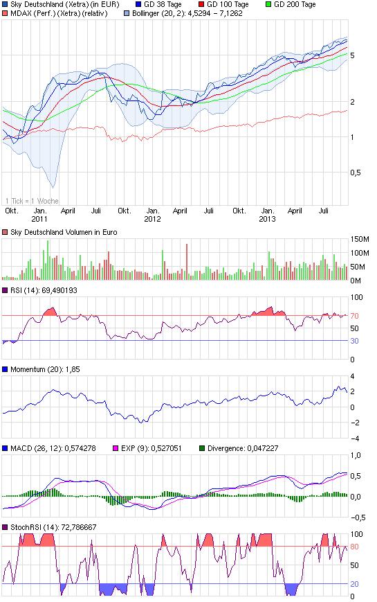 chart_3years_skydeutschland.png