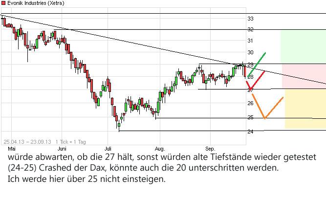 chart_free_evonikindustries_kopie.jpg