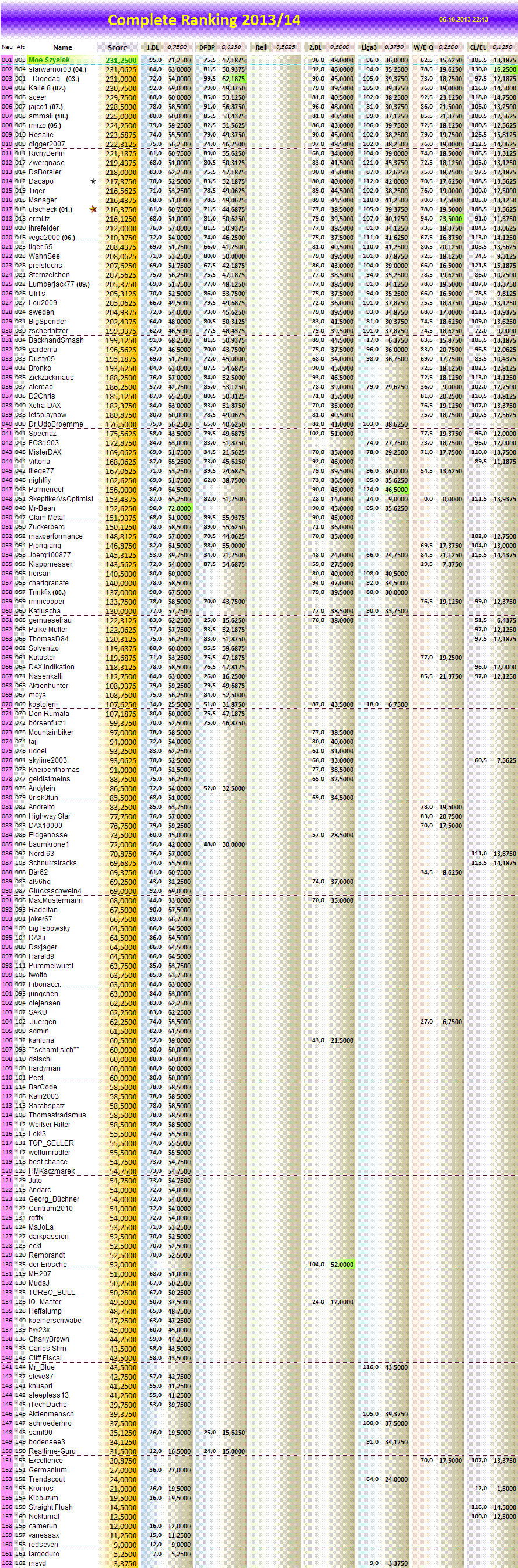 completeranking2013-14.png