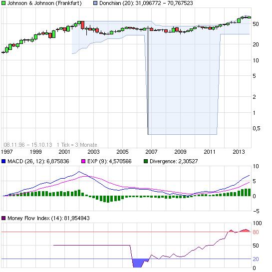 chart_all_johnsonjohnson.png
