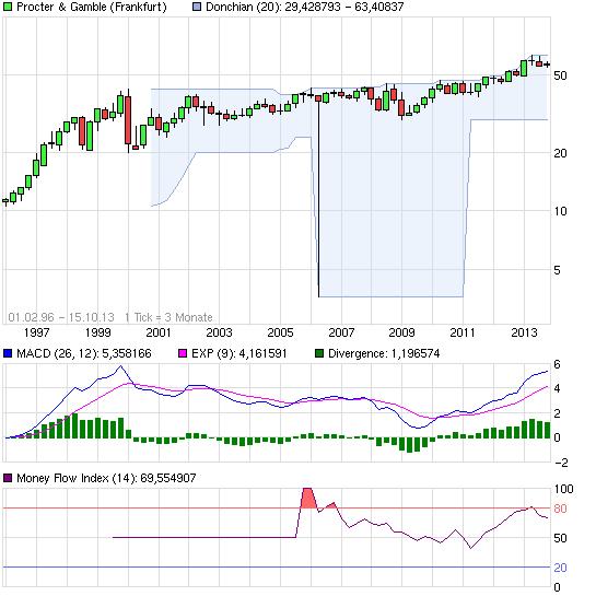 chart_all_proctergamble.png