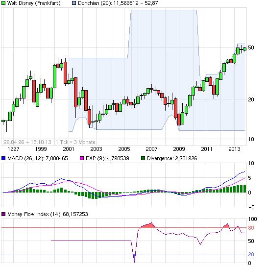 chart_all_waltdisney.png