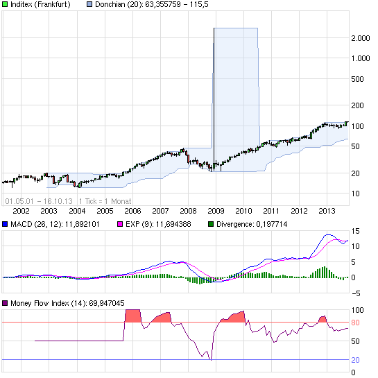 chart_all_inditex.png