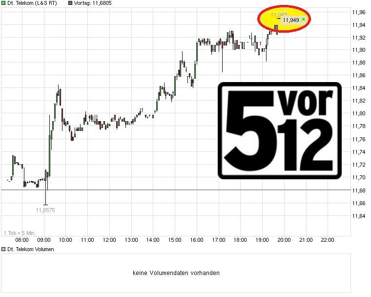 chart_intraday_deutsche_telekom.png