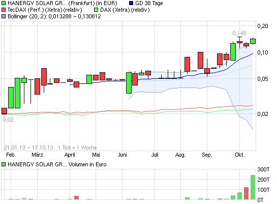 chart_all_hanergysolargrphd-0025.png