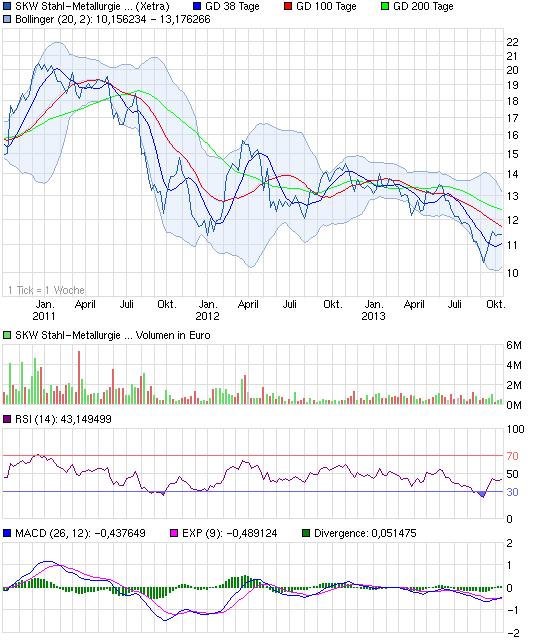chart_3years_skwstahl-metallurgieholdingna.png