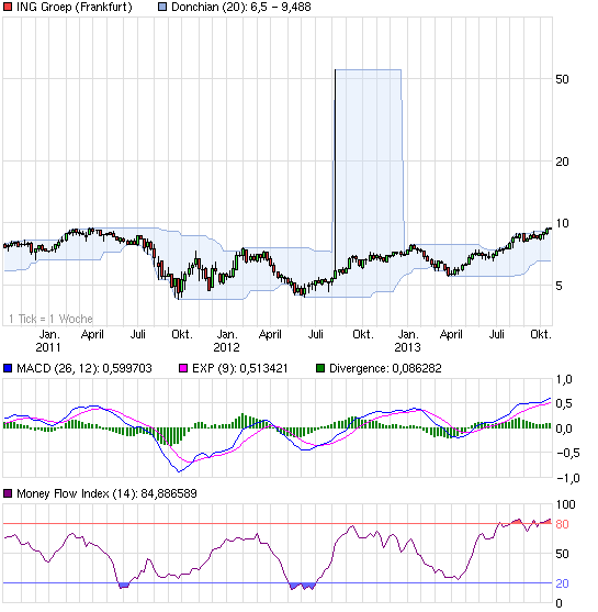 chart_3years_inggroep.png