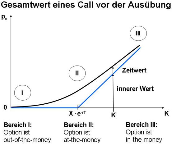 Binre optionen ab 10 euro kurs