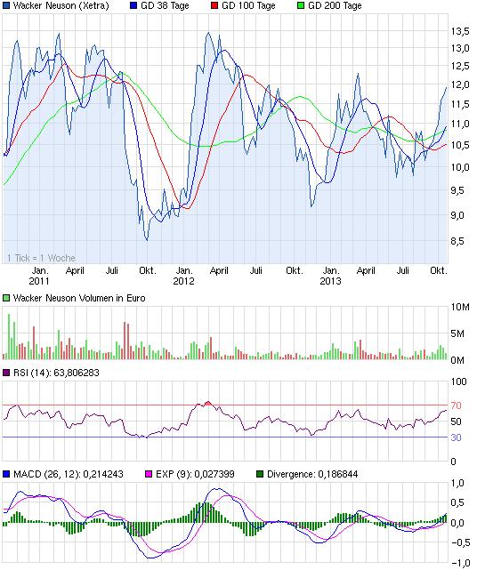 chart_3years_wackerneuson.png