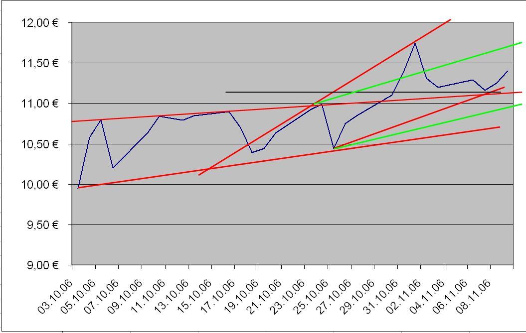 Chart-Kontron1106.JPG