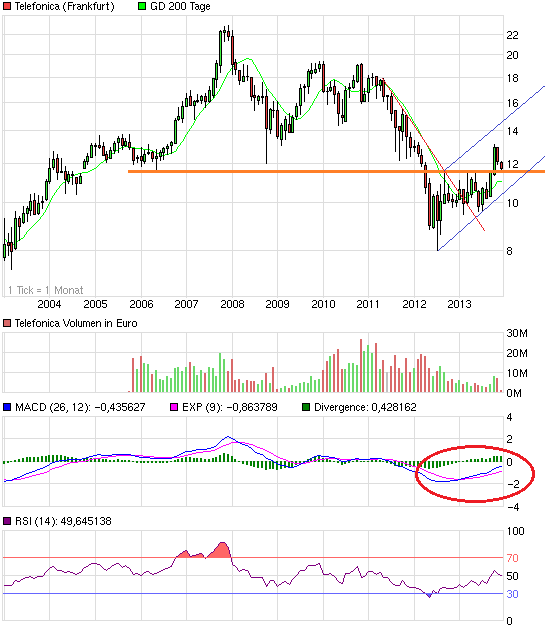 chart_10years_telefonica.png