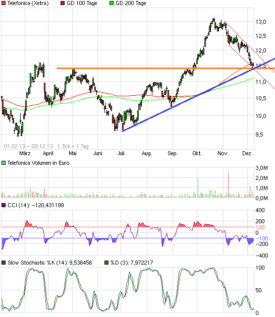 chart_free_telefonica.png