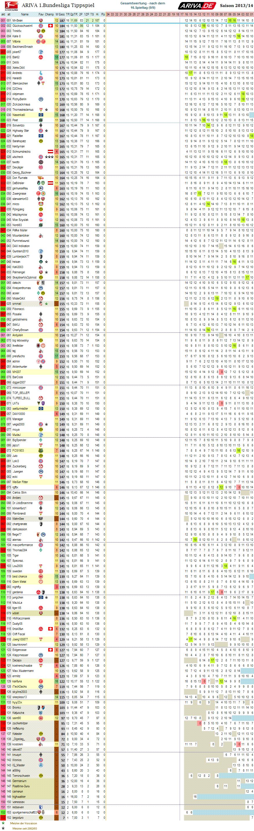1bl_gesamtwertung_16.png