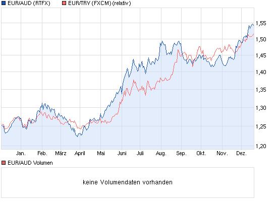chart_year_euraudeuroaustralischerdollar.png