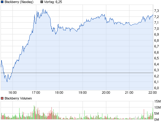 chart_intraday_blackberry.png