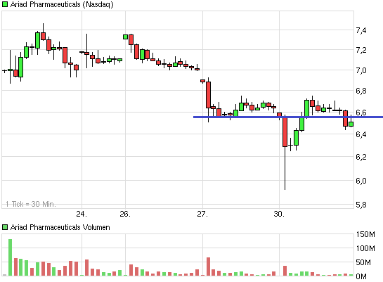 chart_week_ariadpharmaceuticals.png