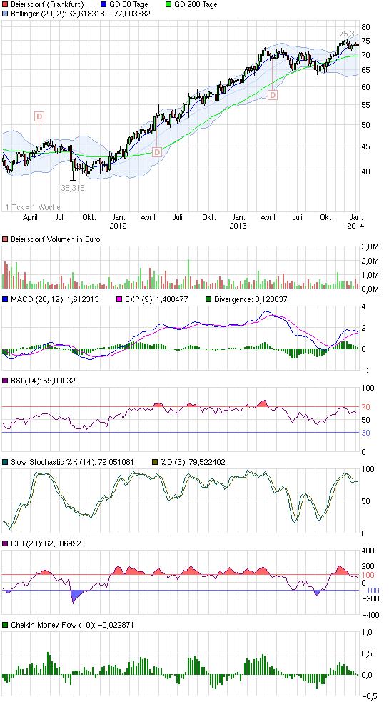chart_3years_beiersdorf.png