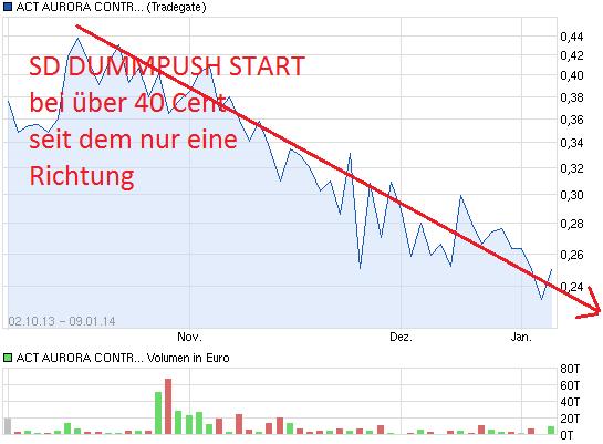 chart_year_actauroracontroltechnologiescorp.png