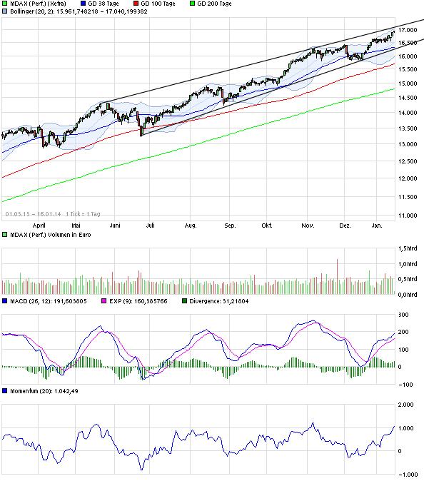 chart_free_mdaxperformance.png