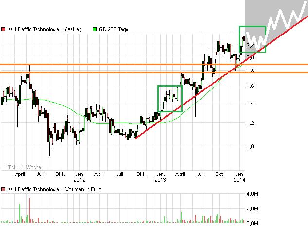 chart_3years_ivutraffictechnologies.png